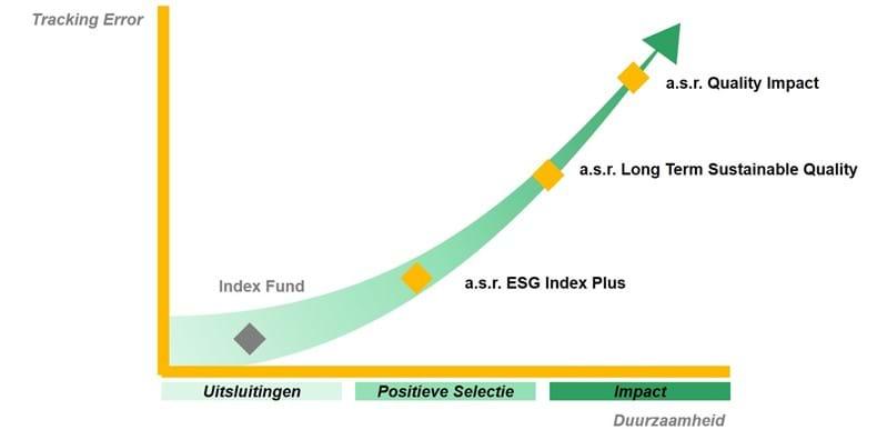 Grafiek Aandelen LTSQ